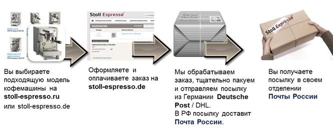 Схема работы интернет-магазина Stoll-Espresso